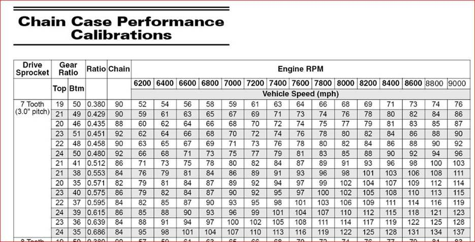 Arctic Cat Snowmobile Gear Ratio Chart