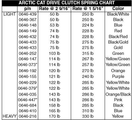 Arctic Cat Clutch Springs Chart