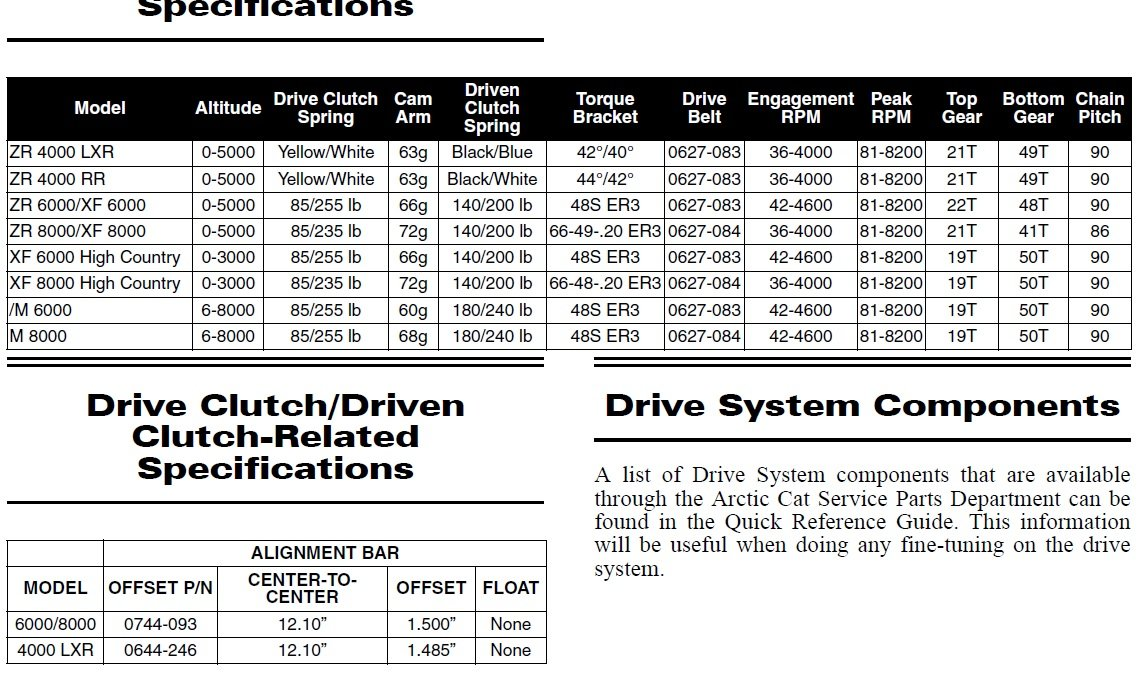 2016 ZR 6000 clutch weight problems - Page 2 - ArcticChat