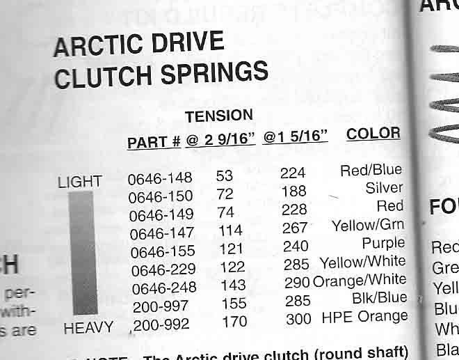Arctic Cat Orange Black Primary Spring