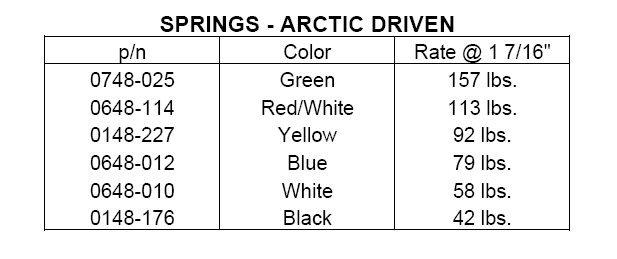 Primary Clutch Spring Chart Arcticchat Com Arctic Cat Forum