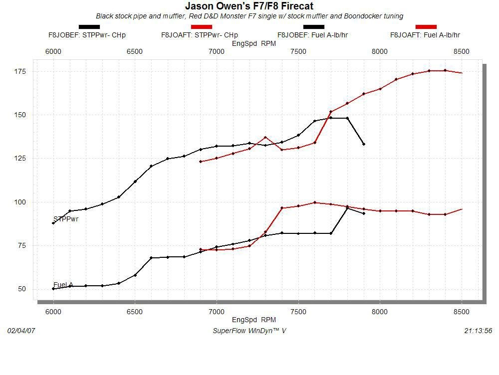 Dyno Numbers from an 05 Mach Z (Big Thunder Style)-f8_dyno_chart.jpg