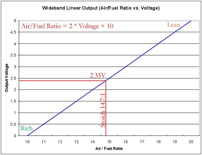 air/fuel mixture gauge - ArcticChat.com - Arctic Cat Forum